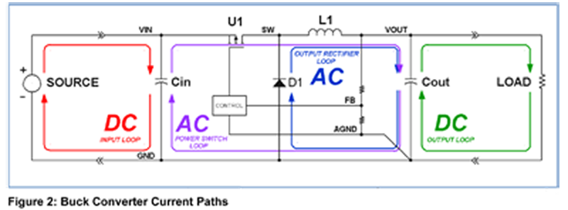 Switching Power Supply PCB Layout Considerations – Towards