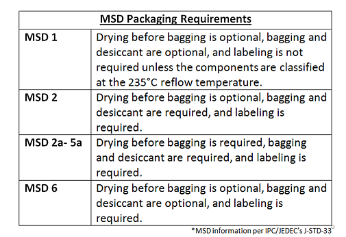msd_REQUIREMENTS