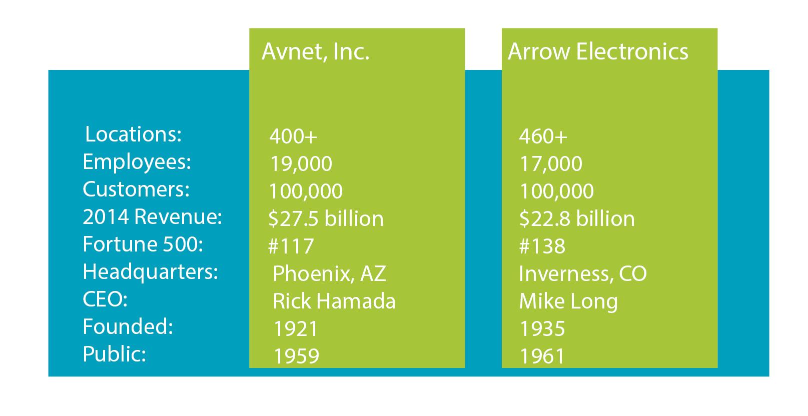 Avnet_vs_arrow_100.jpg